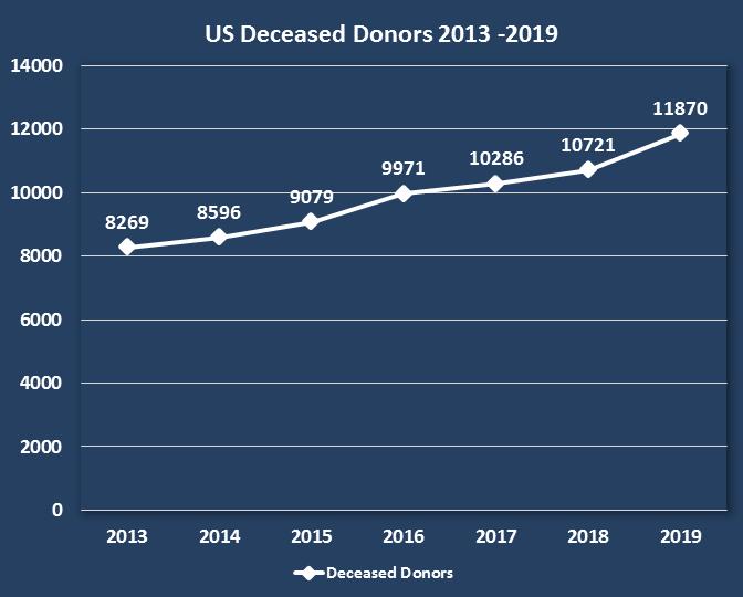 US Deceased Organ Donors 2013 - 2019