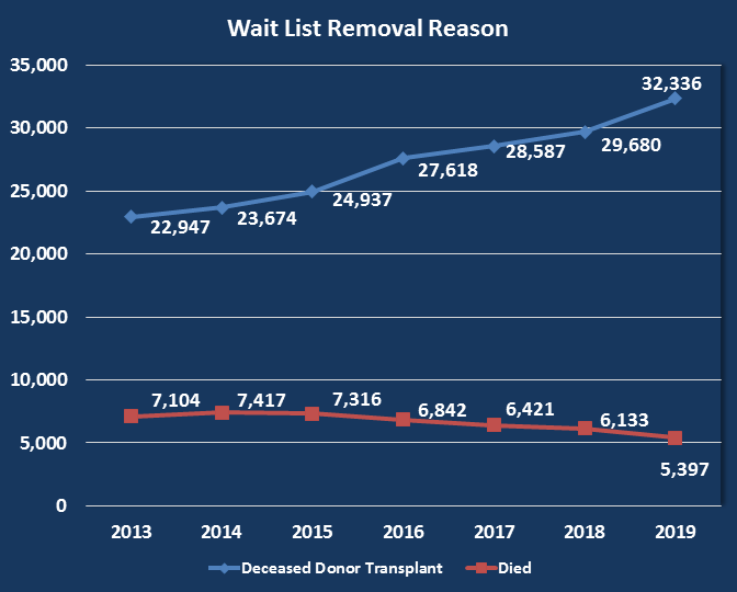 Reason for removal from national wait list: